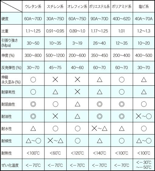 熱可塑性エラストマーの特性比較表